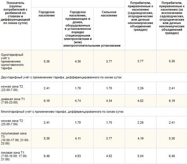 Тарифы на электроэнергию для ТиНАО с 1 июля 2018 года